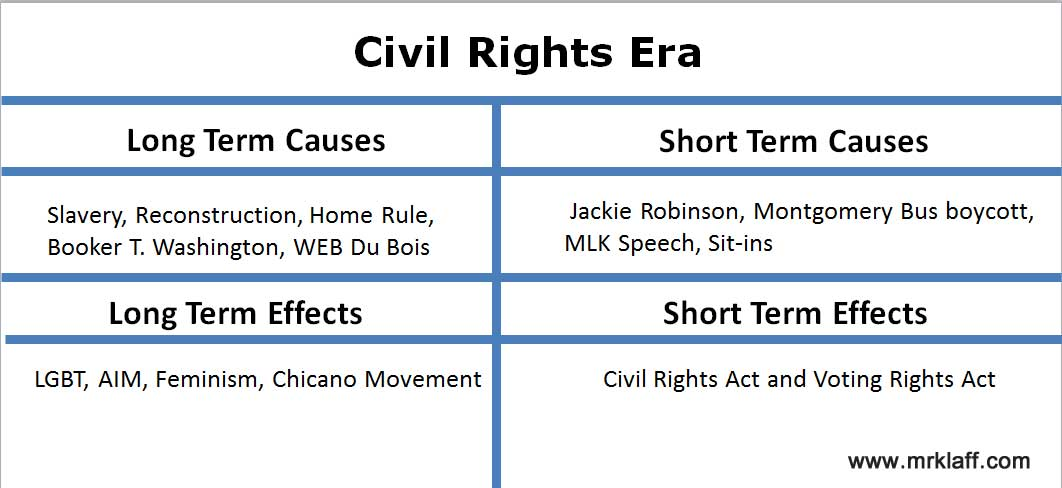 apush causes and effects